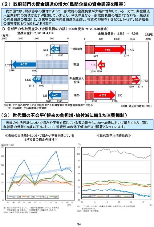 平成、部門別資産負債の変化