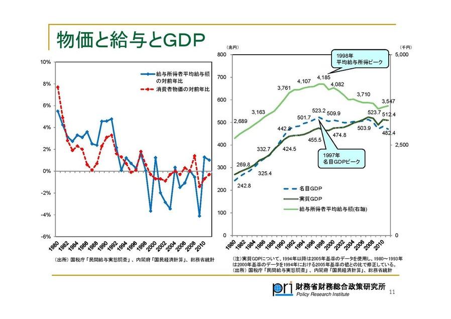 名GDP推移 財務総合政策研究所 kou021-page-011