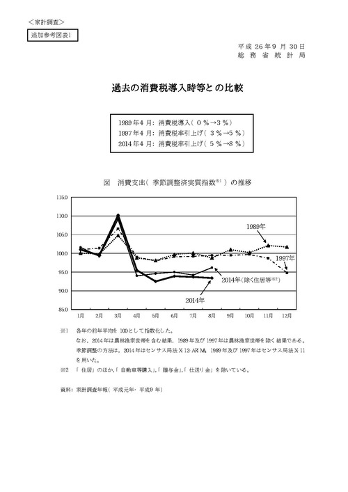 過去の消費税導入時等との比較  fies_rf1-page-001