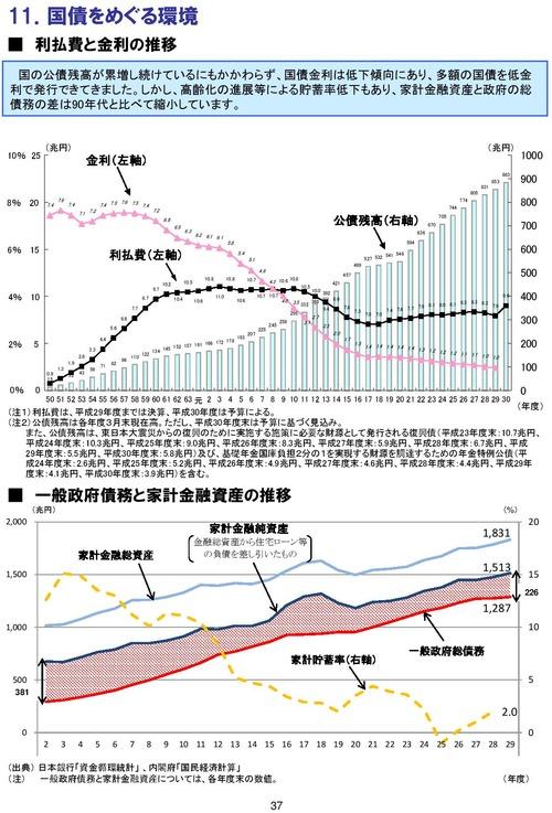 家計金融資産と政府債務残高の推移