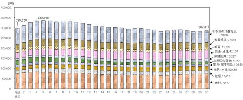 消費支出推移、平成の 119z13