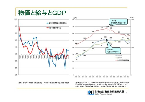 物価と給与とGDP 財務総合政策研究所 kou008[1]-page-003
