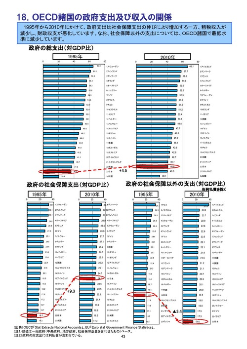 OECD諸国政府支出・GDP比 sy014_25_10[1]-page-046