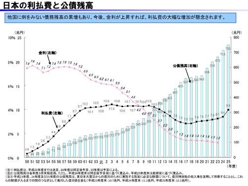 利払い費と公債残高 金利の推移-page-001