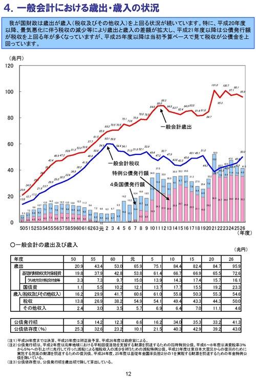 日本の財政関係資料 sy014_26_02-page-015