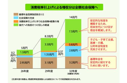 全額社会保障に syushi_02