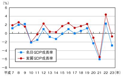 名目GDP推移 総務省 n1201010