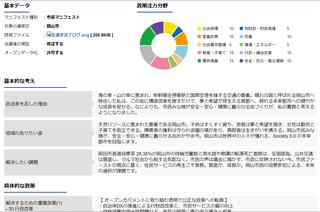 マニフェストスイッチ for 岡山市長選挙2021 by 菅野敦也