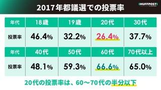 Yuki Takada / HuffPost Japan 2017年都議選の投票率