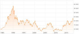 日経平均(中長期)チャート