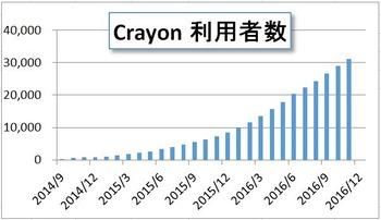 Crayon利用者数