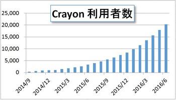 Crayon利用者数2万人