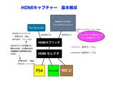 HDMIキャプチャ基本構成