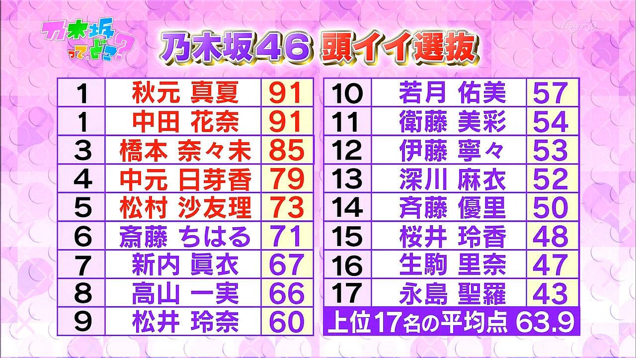 【驚愕】乃木坂メンバーの高校卒業写真が全員可愛すぎるんだがwwwwwwwww YouTube動画>1本 ->画像>74枚
