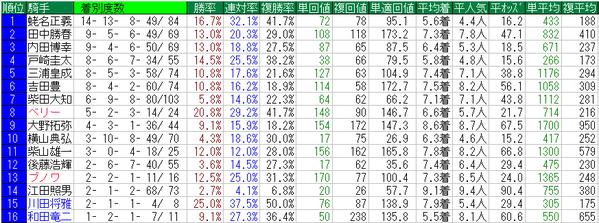 京成杯2015騎手データ