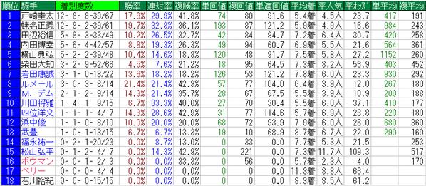 日本ダービー2016騎手データ