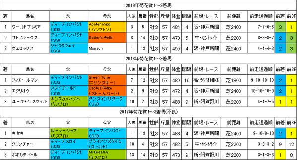 菊花賞2020過去データ