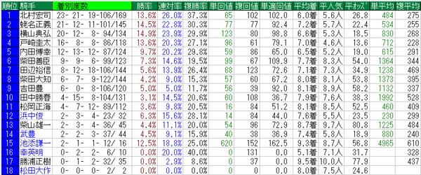 NHKマイルカップ2015騎手データ