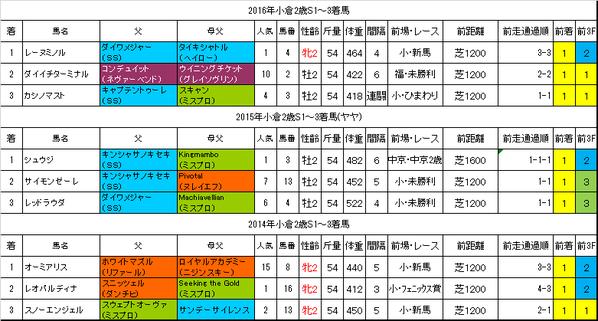 小倉2歳ステークス2017過去データ