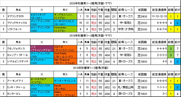 秋華賞2021過去データ