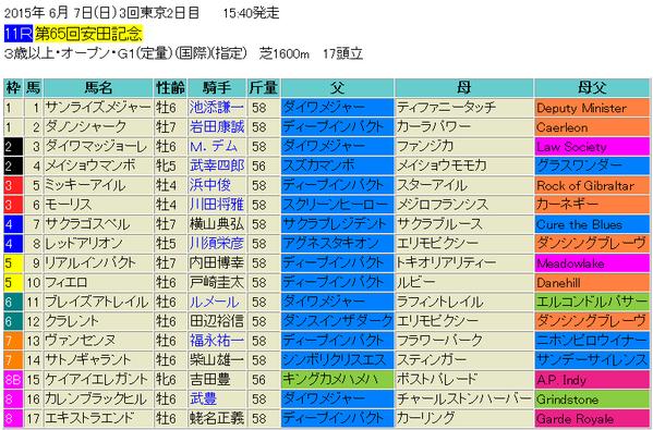 安田記念2015出馬表