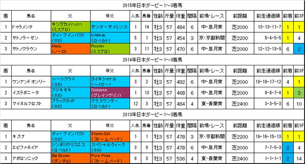 日本ダービー2016過去データ