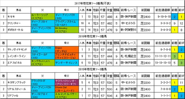 菊花賞2018過去データ