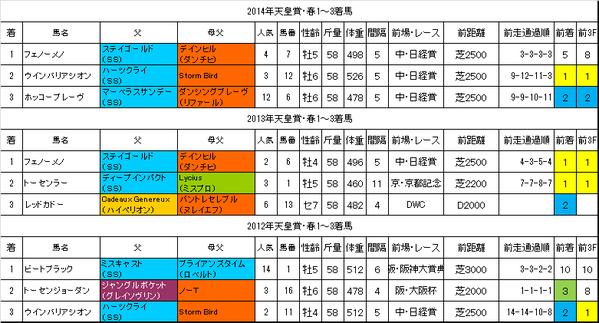 天皇賞春2015過去データ