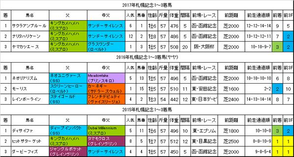 札幌記念2018過去データ