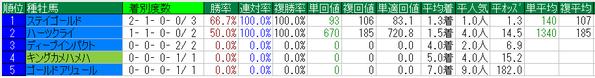 阪神大賞典2015種牡馬データ