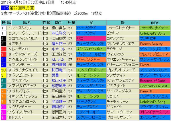 皐月賞2017出馬表