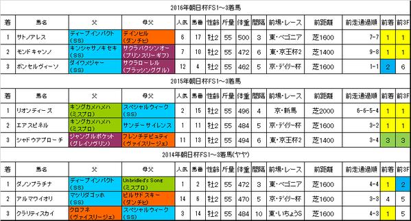 朝日杯フューチュリティステークス2017過去データ