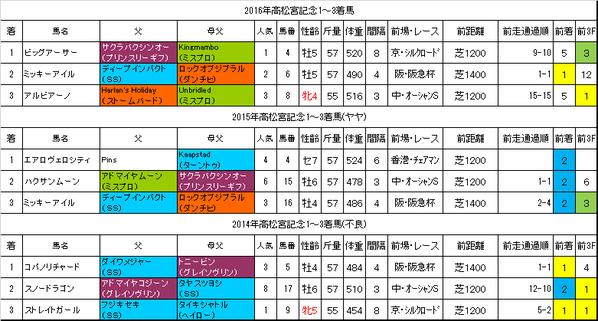 高松宮記念2017過去データ