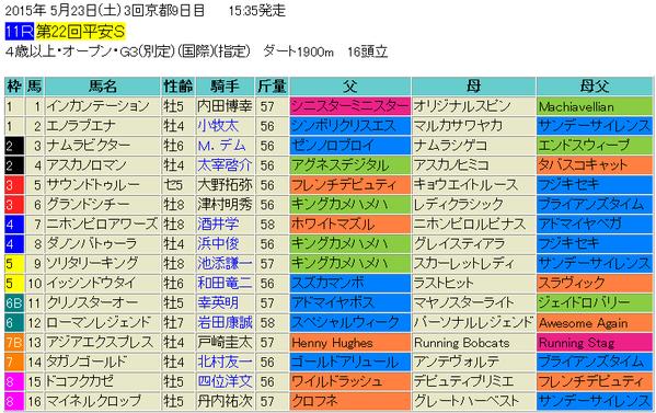 平安ステークス2015出馬表
