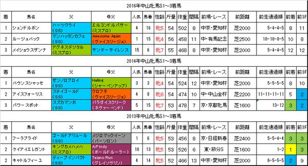 中山牝馬ステークス2017過去データ