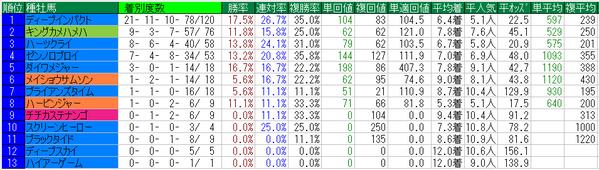 日本ダービー2015種牡馬データ