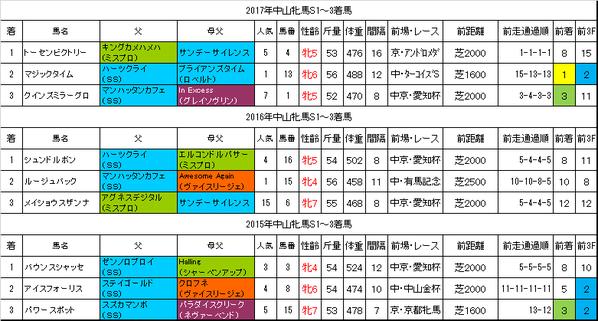 中山牝馬ステークス2018過去データ