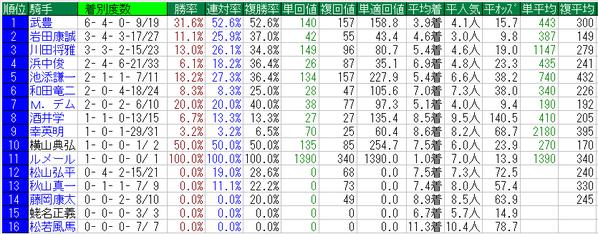 宝塚記念2015騎手データ