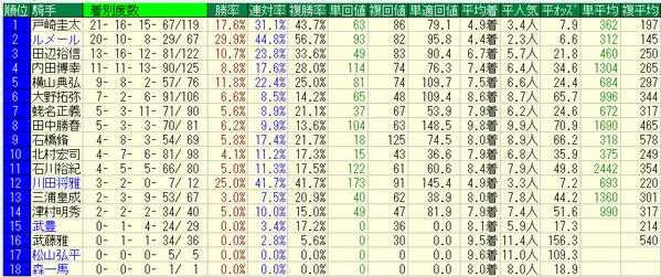 京王杯SC2018騎手データ