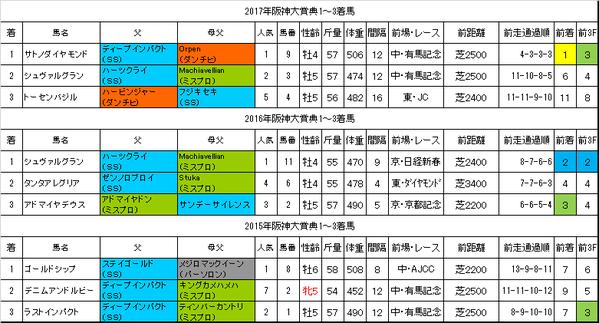 阪神大賞典2018過去データ