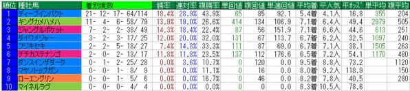 大阪杯2015種牡馬データ