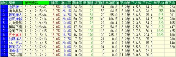 札幌2歳ステークス2018騎手データ
