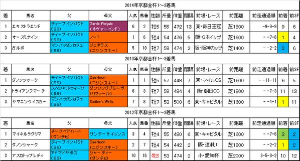 京都金杯過去データ