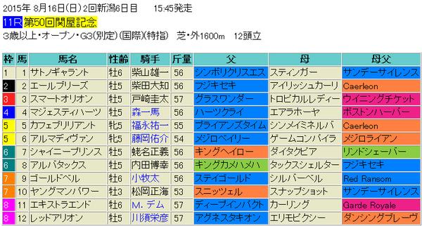 関屋記念2015出馬表