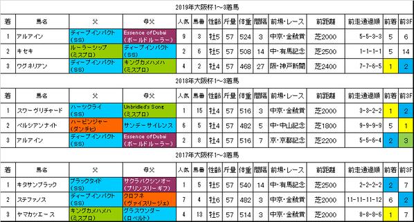大阪杯2020過去データ