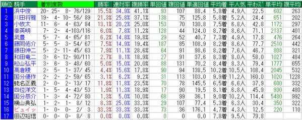 阪神JF騎手データ