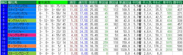 天皇賞秋2014種牡馬データ