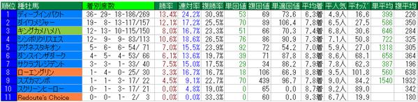 安田記念2015種牡馬データ