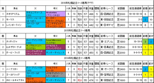 札幌記念2017過去データ