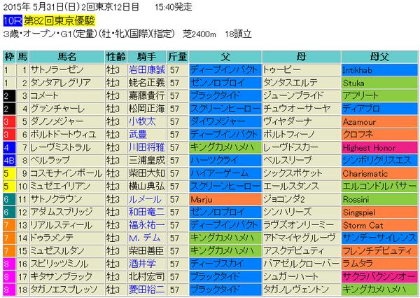 日本ダービー2015出馬表